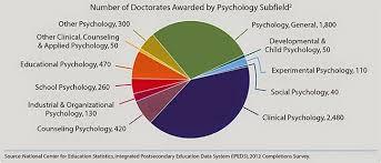 Дайджест психологических исследований Статистика американских phd  74% всех диссертаций присуждены женщинам Таким образом американская психология это преимущественно health service psychology 54% всех присуждённых