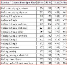 35 Paradigmatic Fun Ways To Chart Weight Loss
