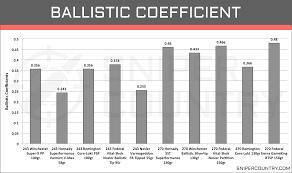 243 Win Vs 270 Win Cartridge Comparison Sniper Country