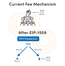 What is EIP-1559? Ethereum's Fee Burning Proposal Explained | Crypto Briefing