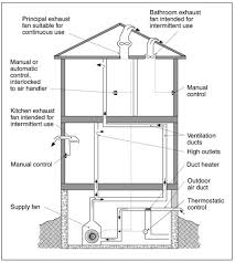 basement ventilation system. Ventilation System Configuration For A House Without Forced-air Heating Basement