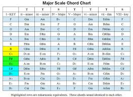 Ultimate Guitar Chord Chart Should You Be Using Sharps Or Flats When Transcribing Tabs