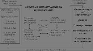 Реферат Анализ рынка и рыночной конъюнктуры com Банк  Анализ рынка и рыночной конъюнктуры