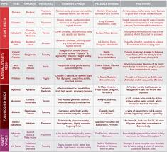 Red Wine Types Chart Italianwine_chart2 Types Of Red