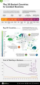 Unified Chart Of Accounts 2017 Ranked The 20 Easiest Countries For Doing Business