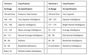 Wechsler Iq Test Scores Chart Two Different Iq Scales Termans Stanford Binet And The