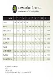 Age Old Organics Feeding Chart 28 Prototypical Advanced Nutrients Grow Schedule