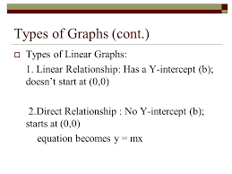 types of linear graphs 1