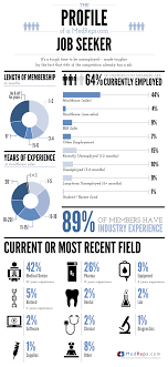 Infographic The Profile Of A Sales Job Candidate Medical Sales
