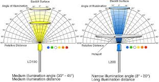 Led Light Illumination Chart Technical Led Color Chart