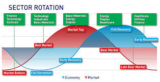 Cyclical Investing And Trading Chart Use The Correlation Between The Economy Stock Market To