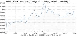Dollar Rate Today Live Chart United States Dollar Usd To Ugandan Shilling Ugx Exchange