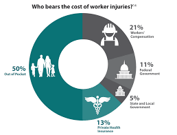 Workers Comp Pay Chart Investigation Finds Workers Losing Ground With Changes To