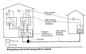 building network wiring diagram building image the early years of academic computing on building network wiring diagram