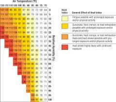 Heat Exhaustion Heat Stroke Chart Heat Exhaustion