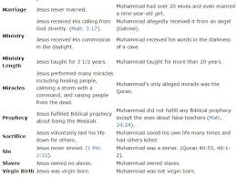 Jesus Vs Muhammad Comparison Chart Chart Clearly Illustrates Difference Between Jesus And Muhammad