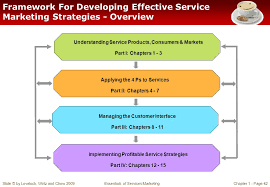 Services Marketing Chapter 1 Introduction To Services Marketing Ppt Video Online Download