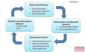 Гражданский бюджет Кыргызской Республики на год  Гражданский бюджет Кыргызской Республики на 2015 год
