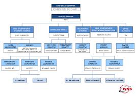 Whs Organization Chart Whs Organizational Chart Related Keywords Suggestions
