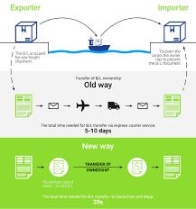 bill of loading cargox smart bill of lading smart b l blockchain