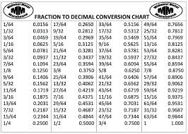 Common Fraction To Decimal Conversion Chart Chart Decimals To Fractions Conversion Chart Fractions To