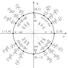 Circle Formula Chart Circular Functions Algebra 2 Trigonometry Mathplanet