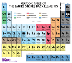 Periodic Table of Empire Strikes Back Elements