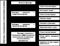 Курсовая работа Товарооборот предприятия ru Факторы оказывающие влияние на товарооборот розничного торгового предприятия