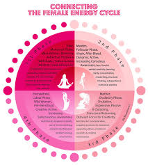 Menstrual Cycle Phases Chart Connecting The Female Energy Cycle From My Moontime Enjoy