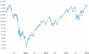 March 29th This Day In Stock Market History Begin To Invest