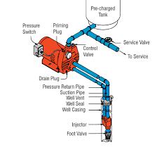 deep well pump wiring diagram womma pedia well pump wiring diagram deep well pump wiring diagram