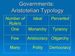 Aristotle Government Chart What Types Of Government Did Aristotle Want Quora