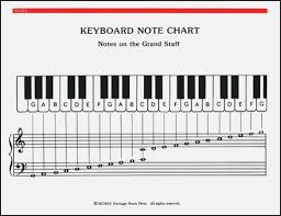 Printable Piano Finger Chart 37 Sassy Piano Notes Chart Printable Paigehohlt