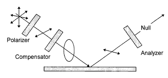 Ellipsometry As A Characterization Technique