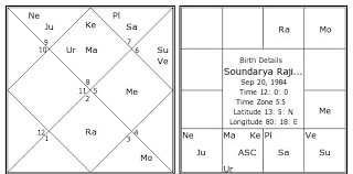 Soundarya Rajinikanth Birth Chart Soundarya Rajinikanth