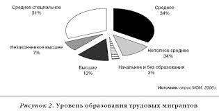 Реферат Миграция и ее влияние на рынок труда Как следствие новые мигранты все труднее адаптируются к российским условиям и на рынке труда и в быту Большинство социальных транзакций они