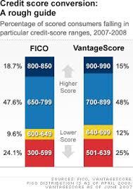 34 Organized Beacon Score Range Chart