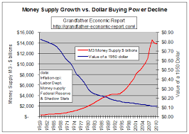 Buying Power Of The Dollar Chart Grandfather Inflation Report By Mwhodges