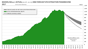 The Bakken Lto Extraction In Retrospect And A Forecast Of