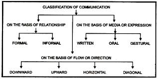 Communication Types Top 3 Types Of Communication Explained