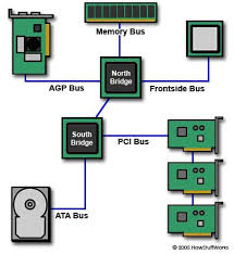 Computer Bus Speed Chart Bus Speed Howstuffworks