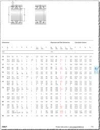 Bearing Clearance Chart Skf Pdf Updates For The Skf Catalogue Rolling Bearings