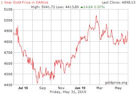Saudi Gold Price Chart 1 Year Gold Price History In Saudi Arabian Riyals Per Ounce
