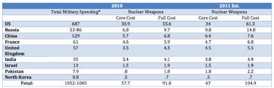 Nuke Chart World Nuke Spending To Top 1 Trillion Per Decade Time Com
