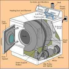 ge clothes dryer wiring diagram images wiring diagram furthermore ge motor wiring diagram likewise power