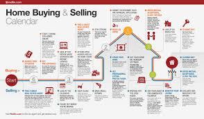 Real Estate Sales Process Flowchart Bedowntowndaytona Com