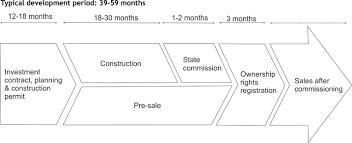 business model business model