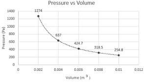 Boyle S Law Chart Pressure Volume Diagram Definition Example Study Com