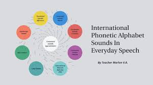 It's the smallest unit of sound that distinguishes one word from another. International Phonetic Alphabet Sounds In Everyday Speech By Marlon Vargas Alvarez