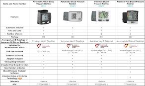 High Blood Pressure Chart Canada Rexall Ca Blood Pressure Monitors